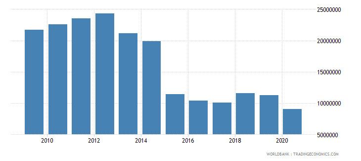 china net bilateral aid flows from dac donors norway us dollar wb data