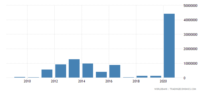 china net bilateral aid flows from dac donors portugal us dollar wb data