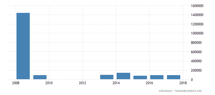 china net bilateral aid flows from dac donors slovak republic current us$ wb data