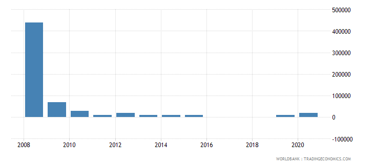 china net bilateral aid flows from dac donors slovenia current us$ wb data