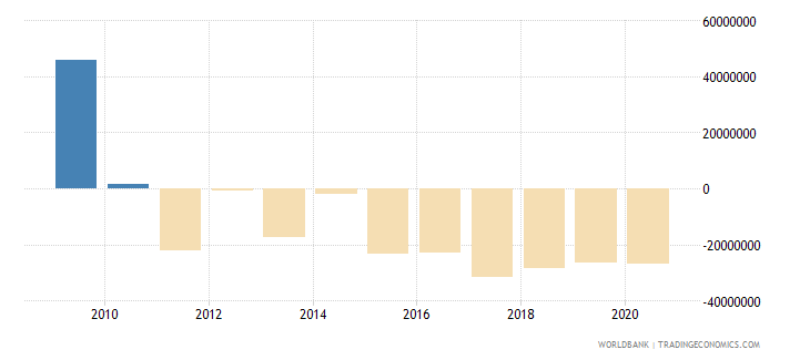 china net bilateral aid flows from dac donors spain us dollar wb data