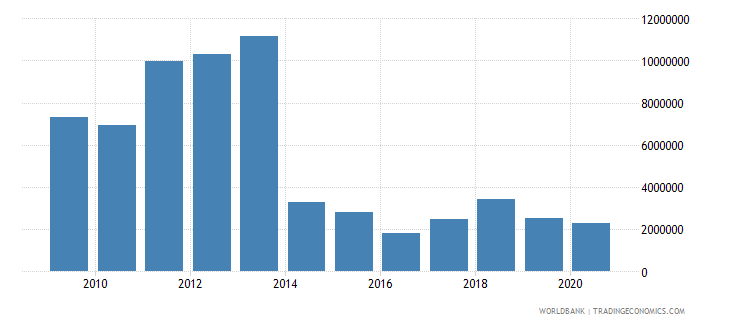 china net bilateral aid flows from dac donors sweden us dollar wb data