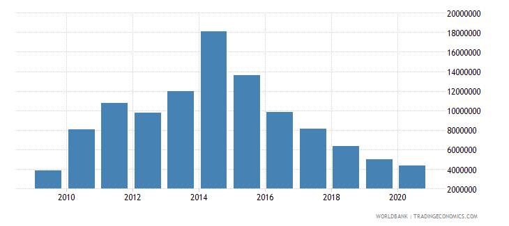 china net bilateral aid flows from dac donors switzerland us dollar wb data