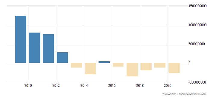 china net bilateral aid flows from dac donors total us dollar wb data