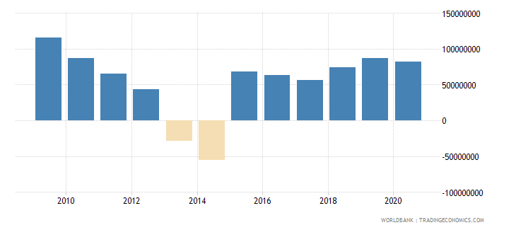 china net bilateral aid flows from dac donors united kingdom us dollar wb data