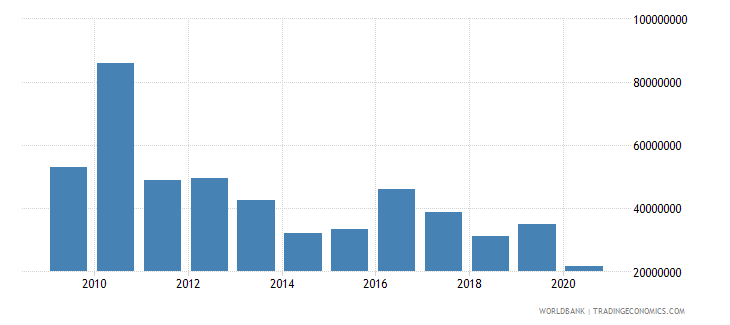 china net bilateral aid flows from dac donors united states us dollar wb data