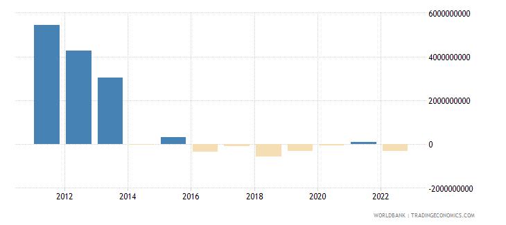 china net capital account bop us dollar wb data