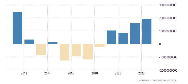 china net current transfers bop us dollar wb data