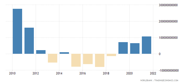 china net current transfers from abroad current lcu wb data