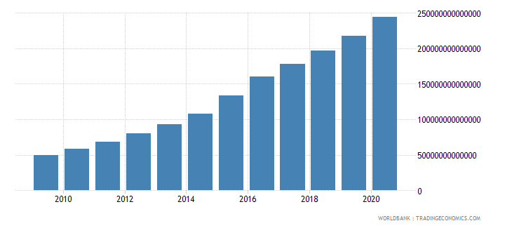 china net domestic credit current lcu wb data