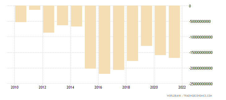 china net errors and omissions adjusted bop us dollar wb data