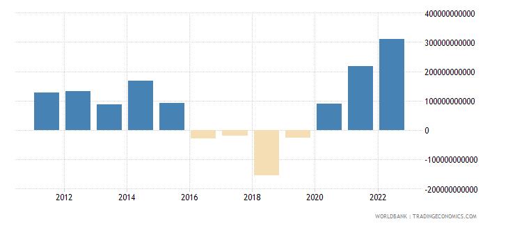 china net financial account bop current us$ wb data