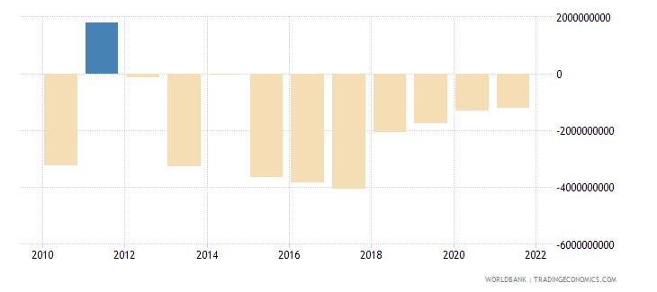 china net financial flows bilateral nfl us dollar wb data
