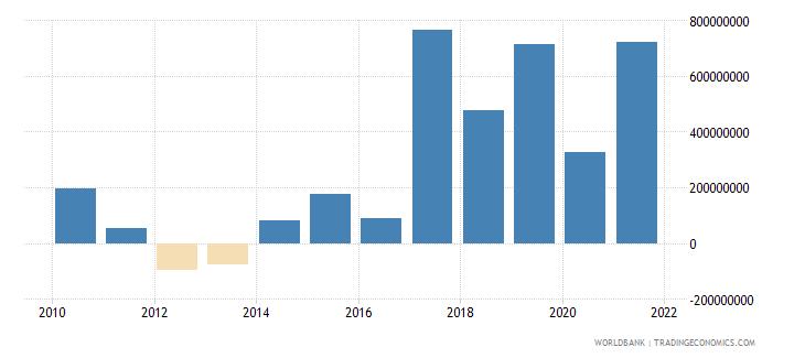 china net financial flows ibrd nfl us dollar wb data