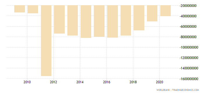 china net financial flows ida nfl us dollar wb data
