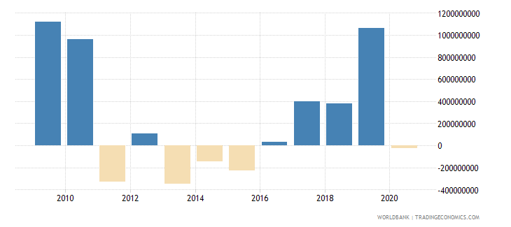 china net financial flows multilateral nfl us dollar wb data