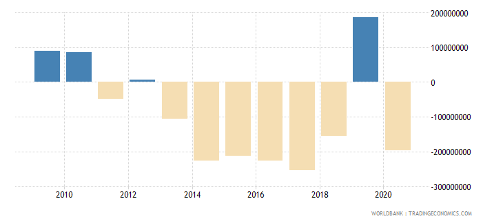 china net financial flows others nfl us dollar wb data
