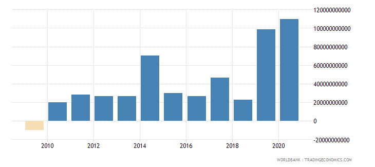 china net flows on external debt private nonguaranteed png nfl us dollar wb data
