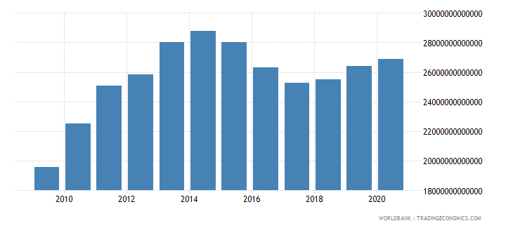 china net foreign assets current lcu wb data