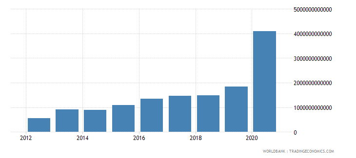 china net incurrence of liabilities total current lcu wb data