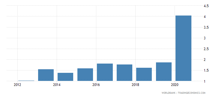 china net incurrence of liabilities total percent of gdp wb data