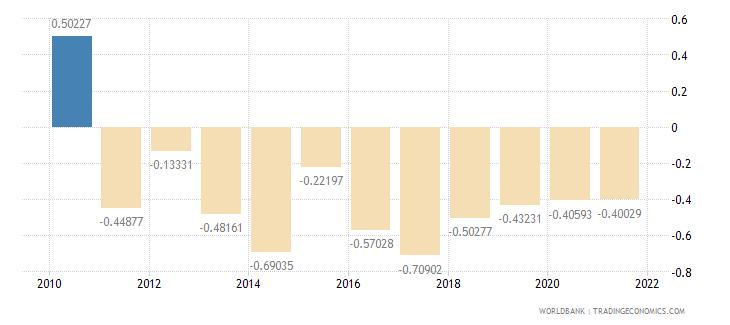 china net oda received per capita us dollar wb data