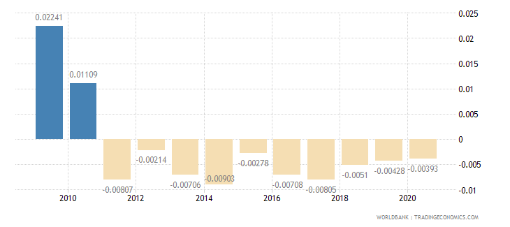 china net oda received percent of gni wb data