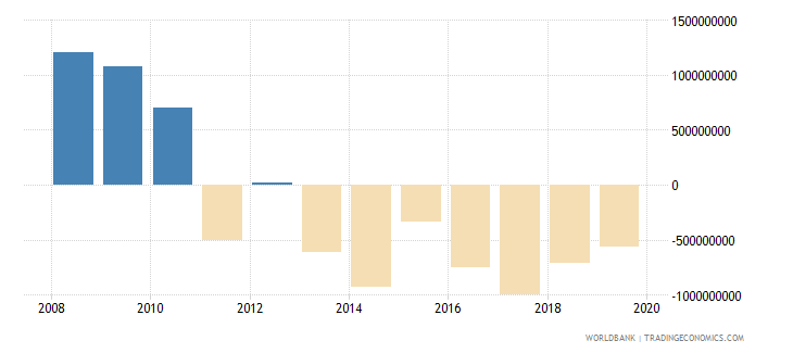 china net official development assistance and official aid received constant 2007 us dollar wb data