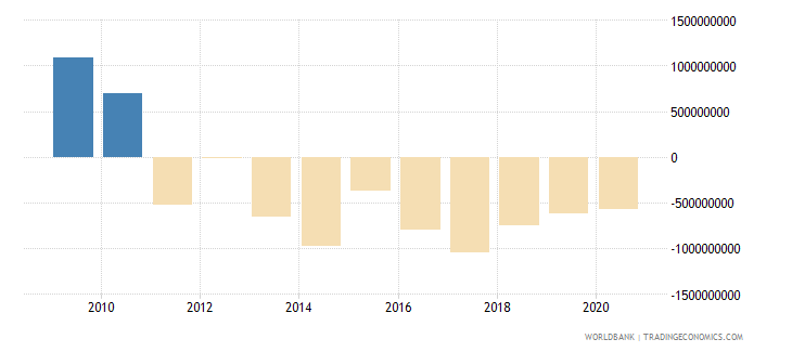 china net official development assistance received constant 2007 us dollar wb data