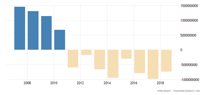 china net official development assistance received current us$ cd1 wb data