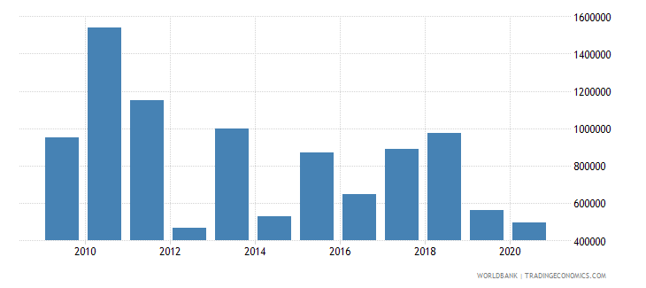 china net official flows from un agencies iaea us dollar wb data