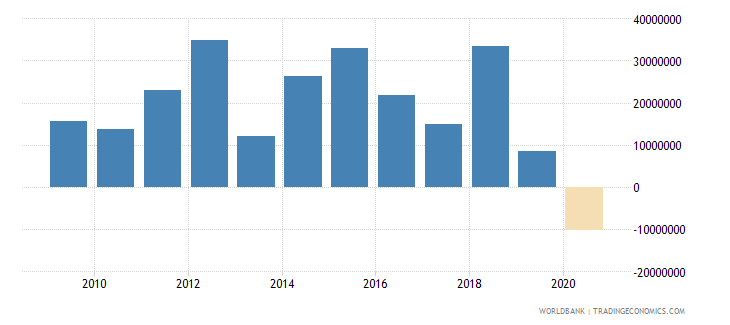 china net official flows from un agencies ifad us dollar wb data
