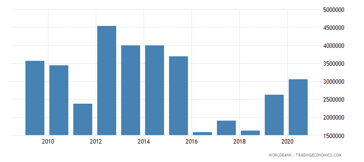 china net official flows from un agencies unfpa us dollar wb data