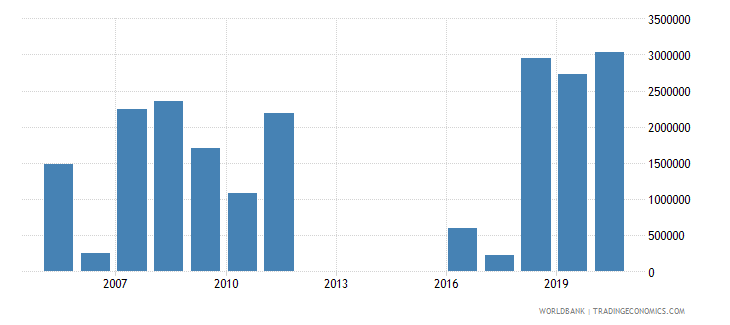 china net official flows from un agencies unhcr us dollar wb data