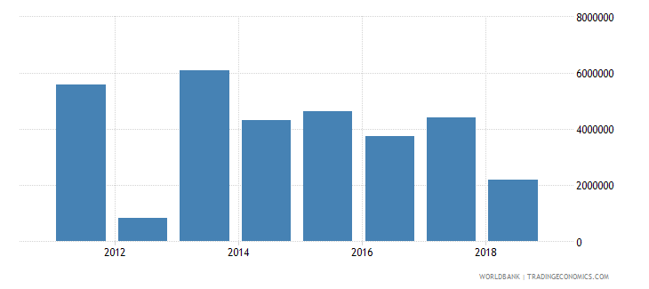 china net official flows from un agencies who current us$ wb data