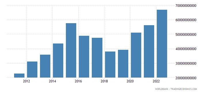 china net trade in goods bop us dollar wb data