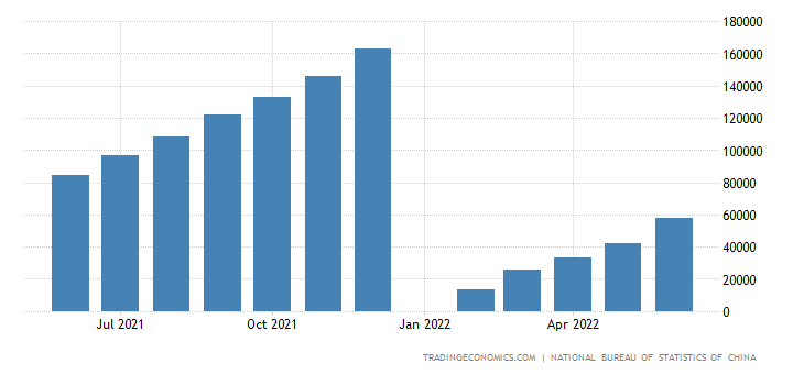 China Sales Value of Commercial Residential Buildings