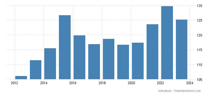 china nominal effecive exchange rate wb data