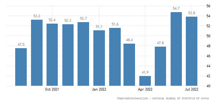 China Non Manufacturing PMI