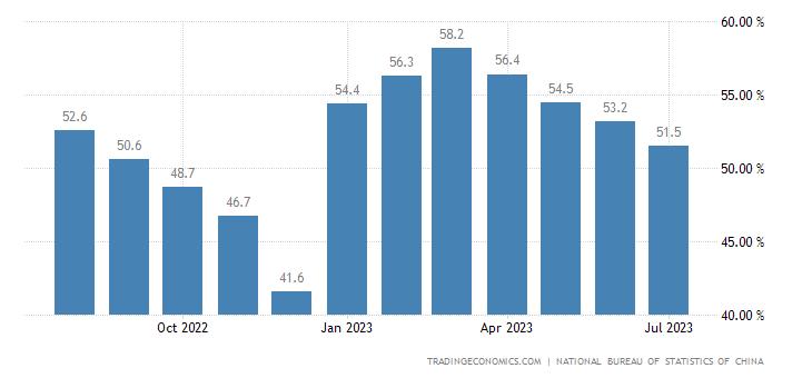China Non Manufacturing PMI