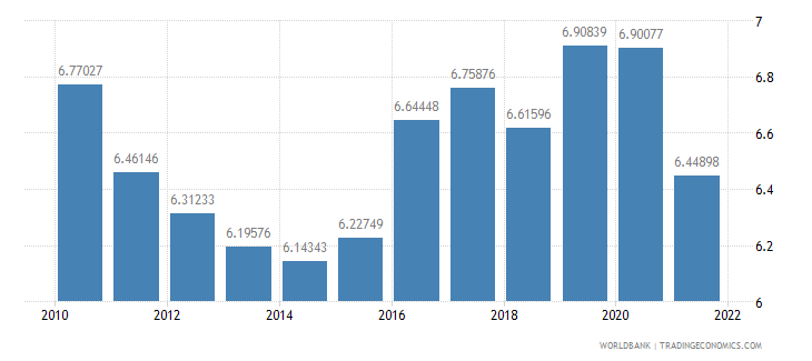 china official exchange rate lcu per us dollar period average wb data