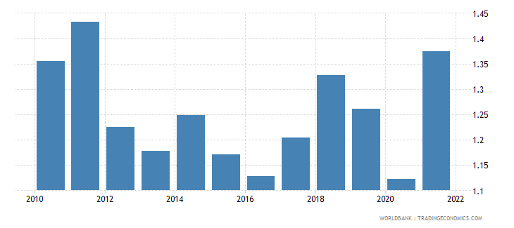 china ores and metals exports percent of merchandise exports wb data