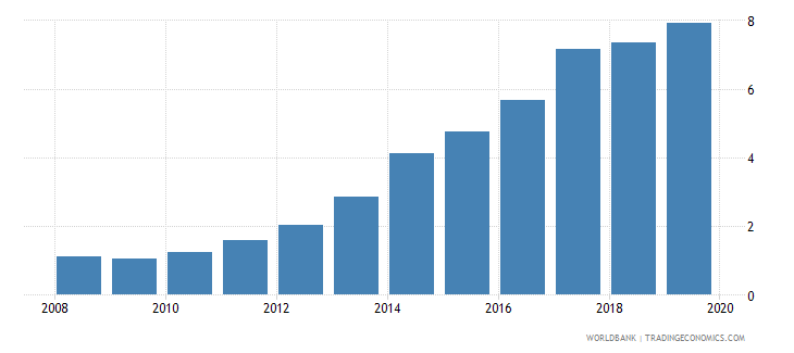 china outstanding international private debt securities to gdp percent wb data