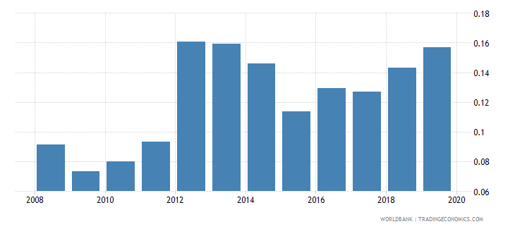 china outstanding international public debt securities to gdp percent wb data