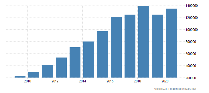 china patent applications residents wb data