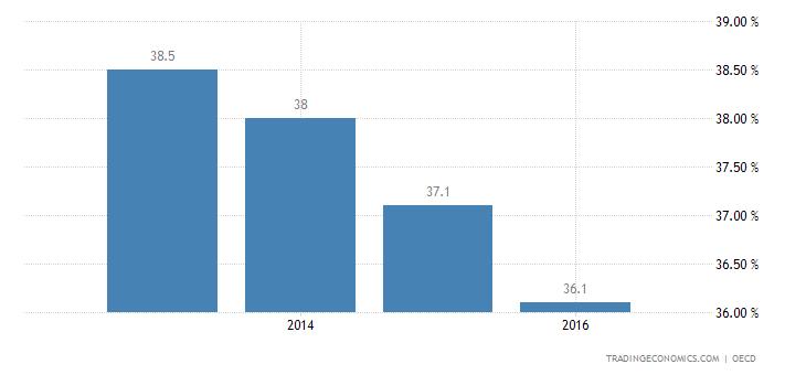 China Deposit Interest Rate