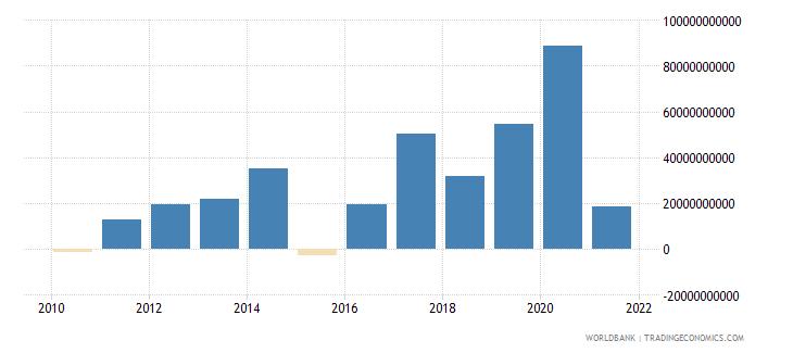 china png bonds nfl us dollar wb data
