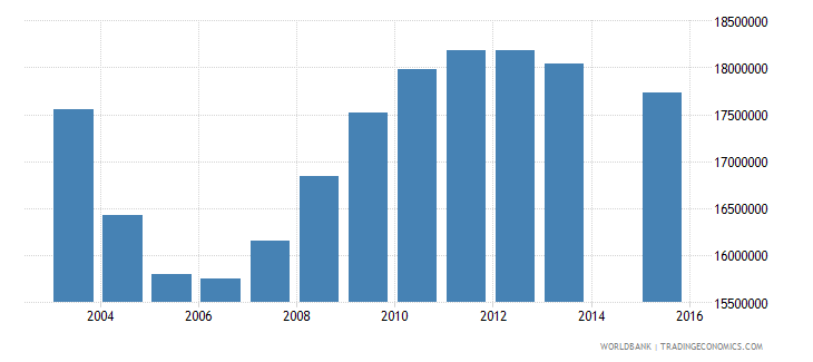 china population age 0 total wb data
