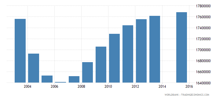 china population age 1 total wb data