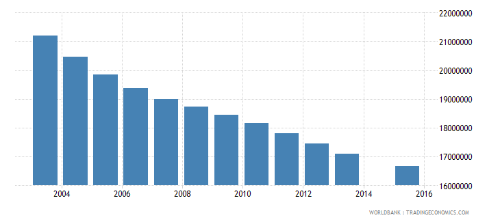china population age 10 total wb data